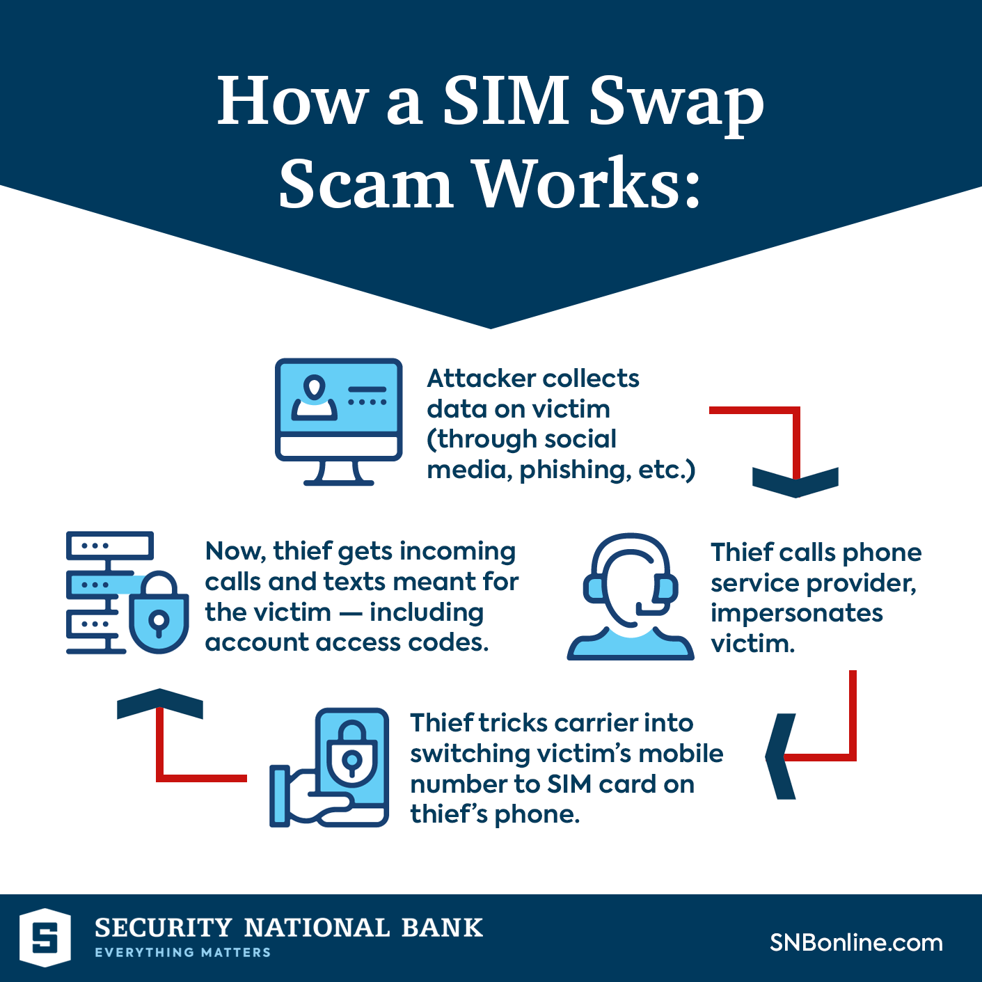 Infographic: How a SIM Swap Scam Works