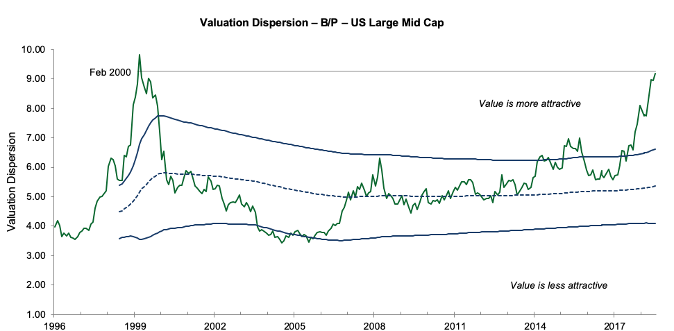 Value Dispersion from Expensive to Cheap