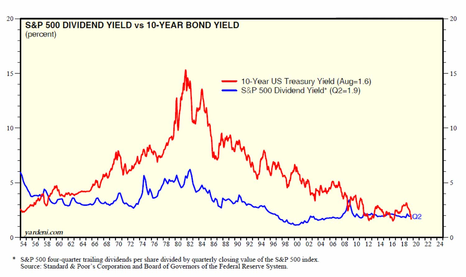 Dividend vs. Treasury Bond Yield