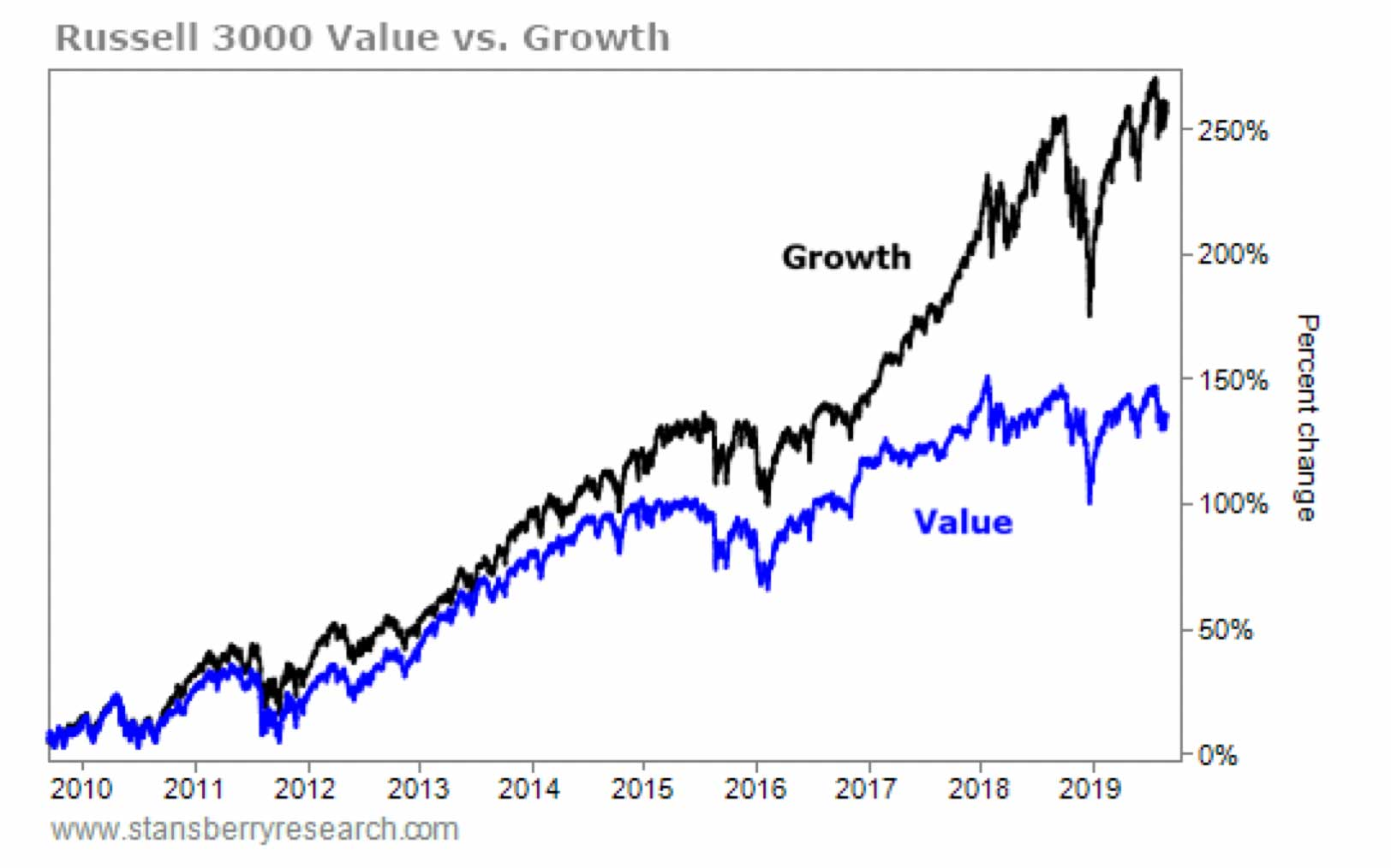 Value vs. Growth Stock Performance