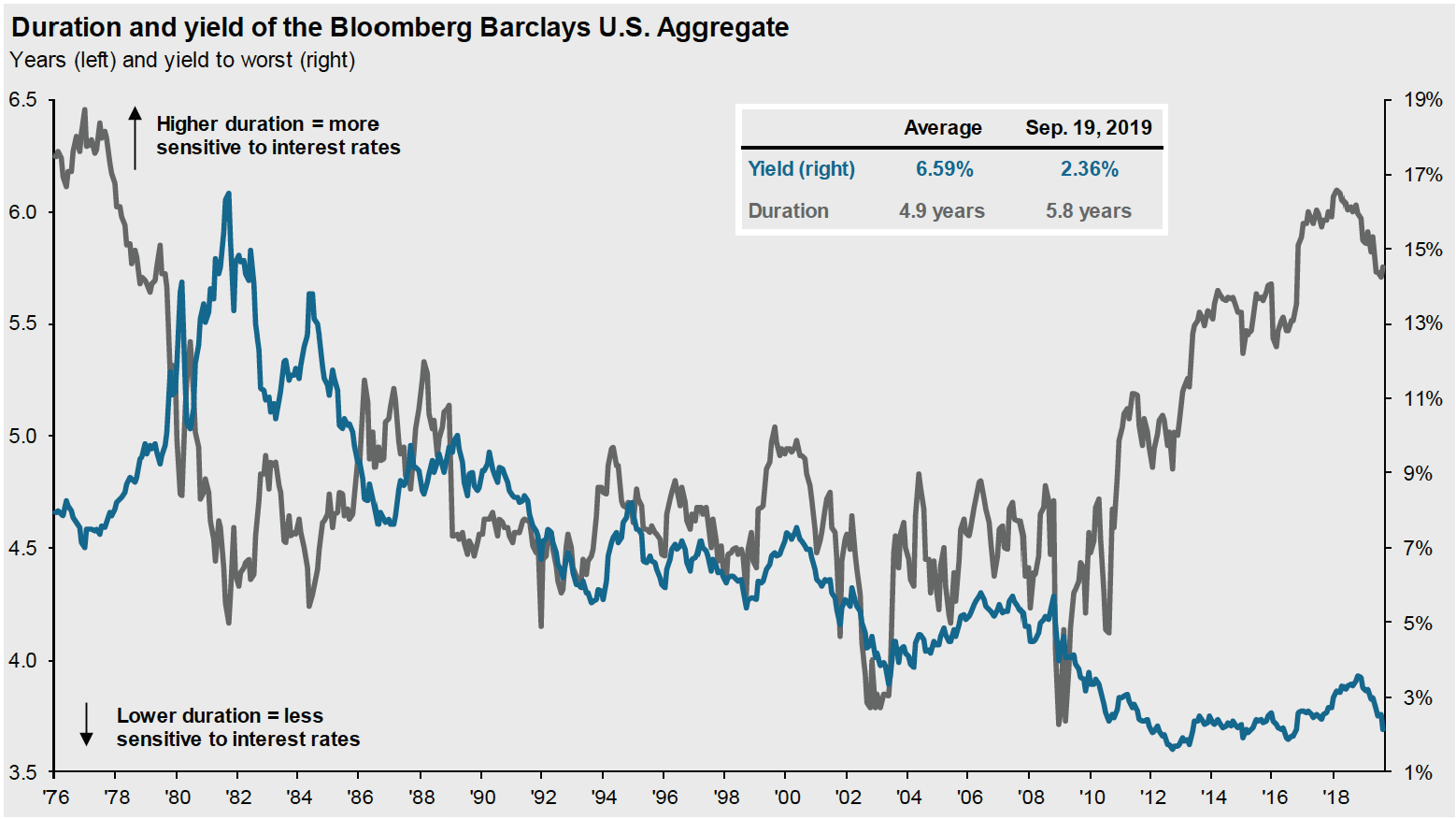 Duration and Yield of Bloomberg Barclays Aggregate