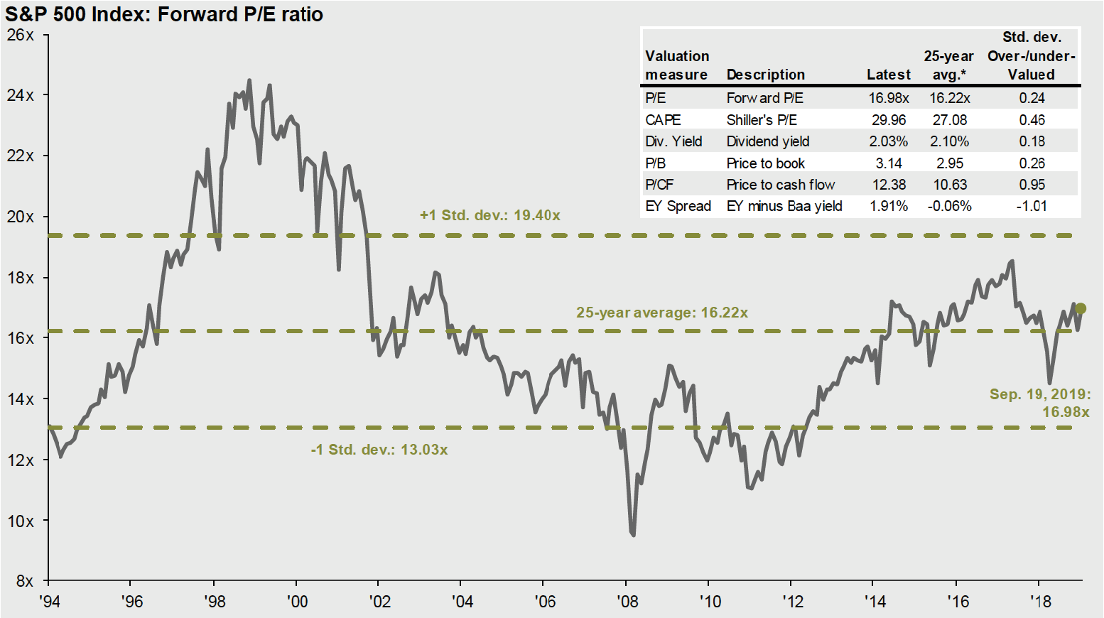 Forward Price to Earnings Ratio for S&P 500