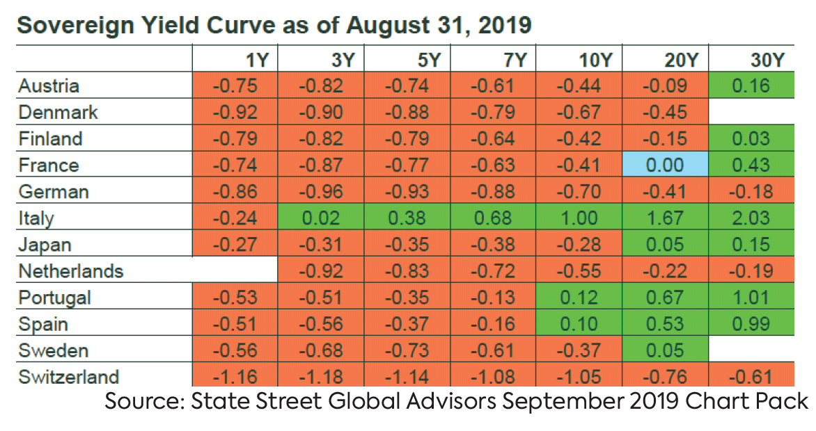 Sovereign Yield Curve for 12 countries