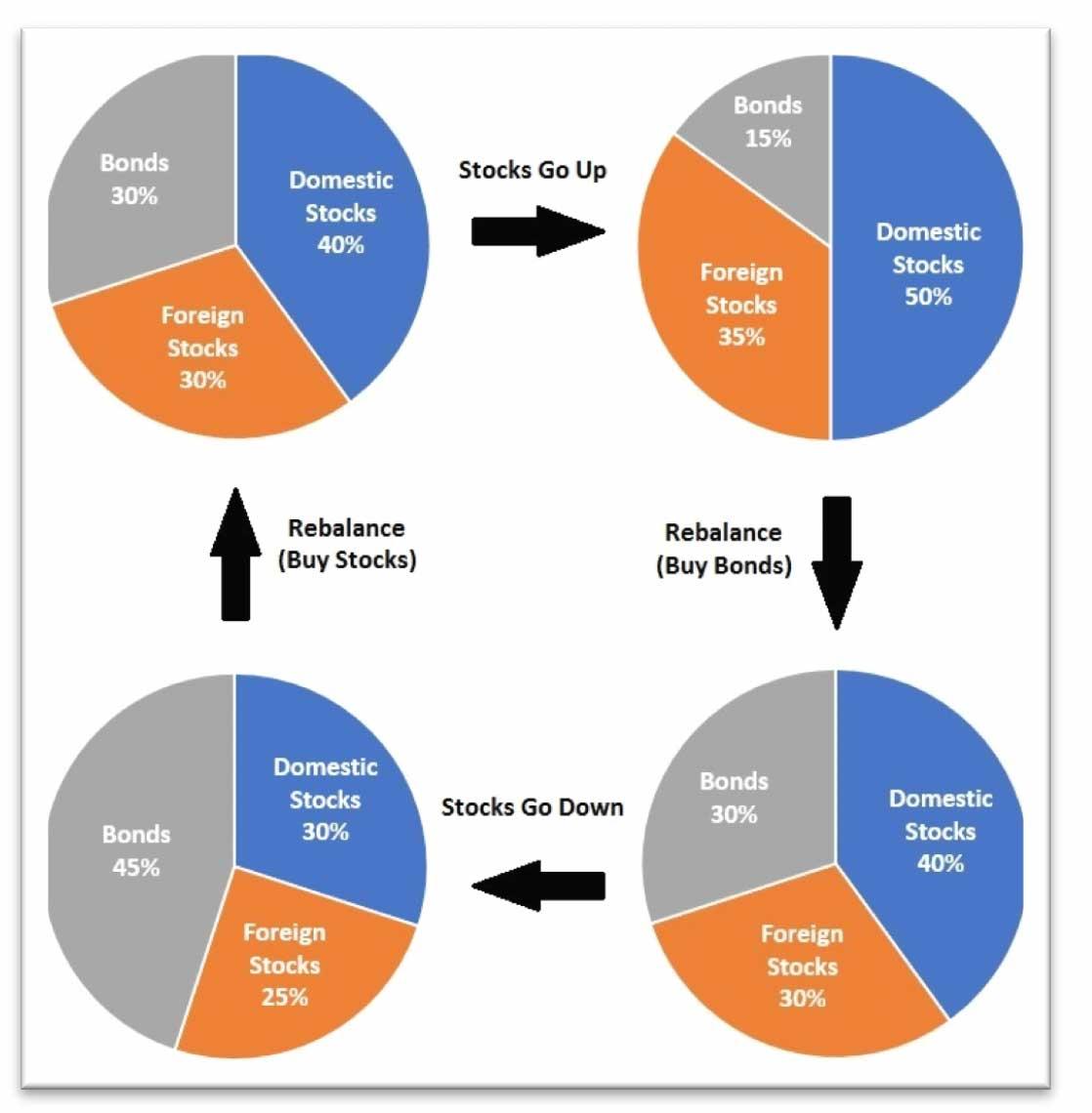 Chart: How to Rebalance your portfolio