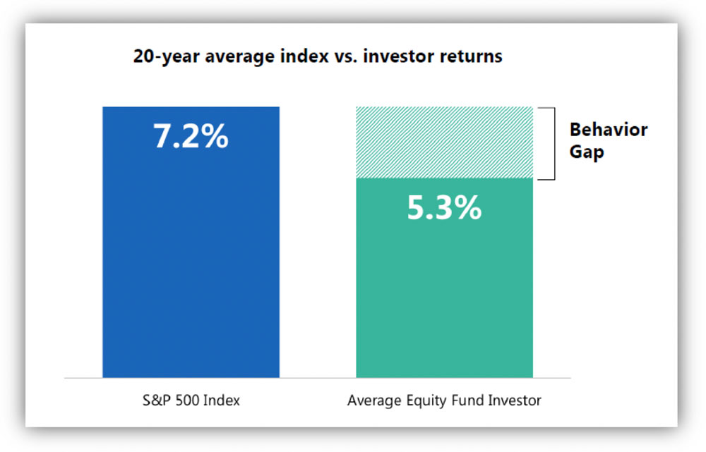 Chart: Investors underperform market by 1.9 percentage points