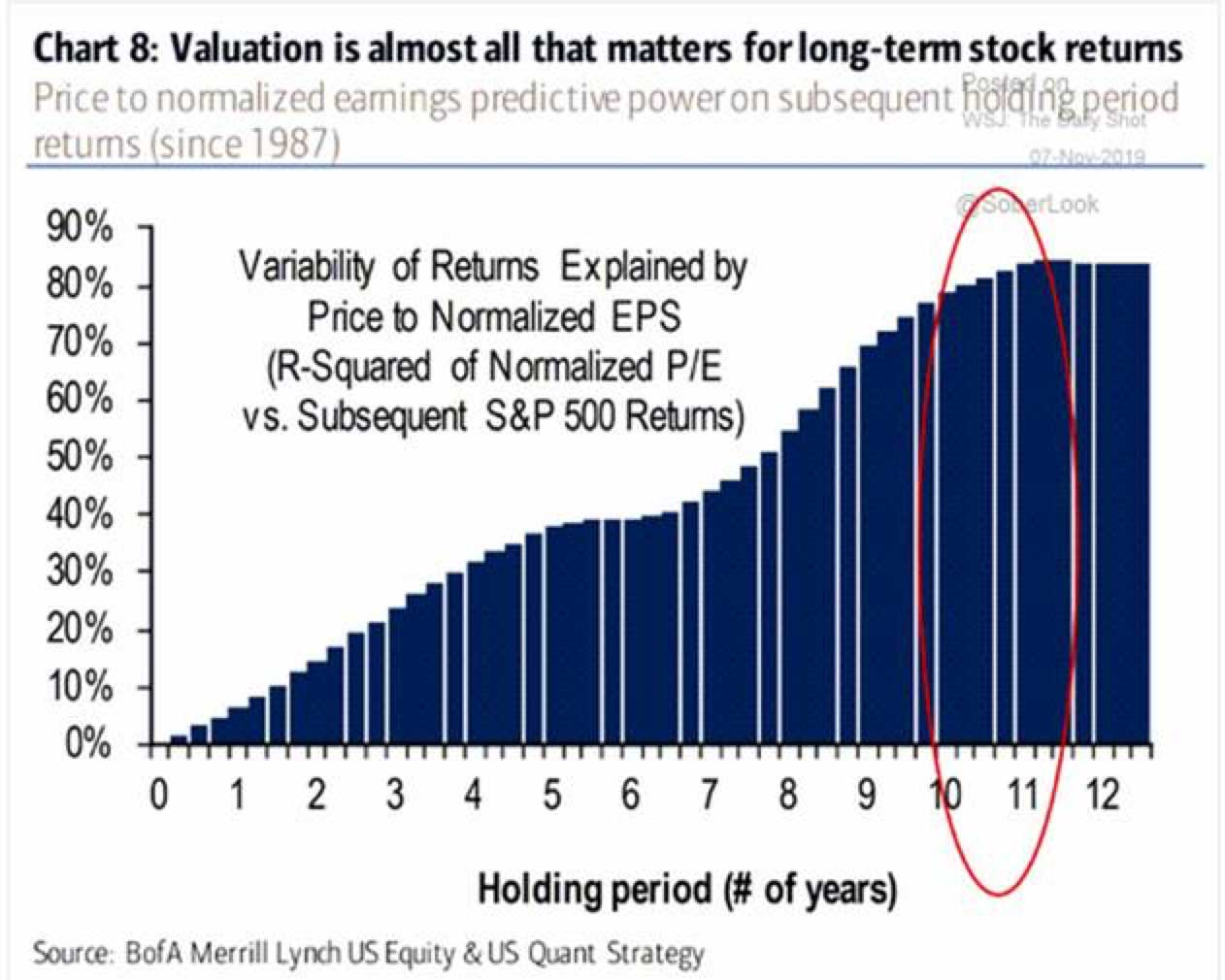 The Relationship Between Valuation and Returns