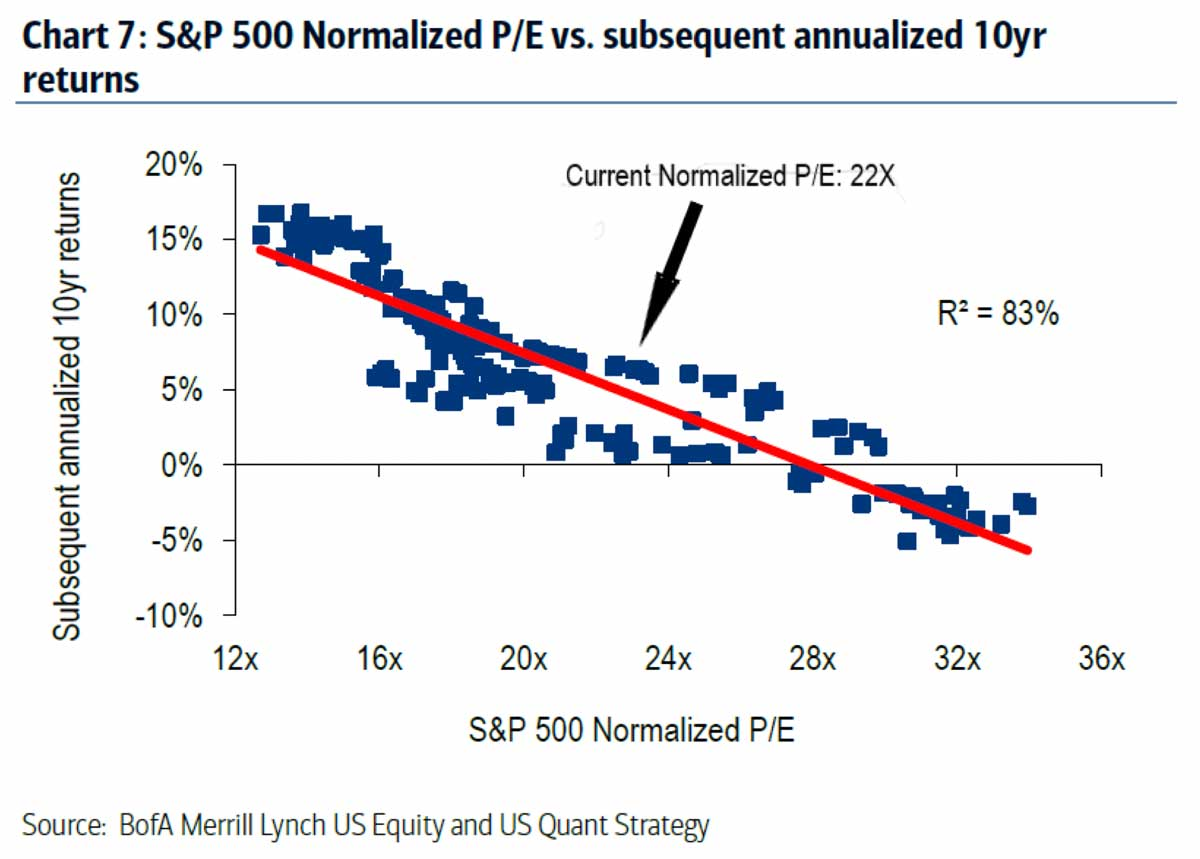 Chart: Normalized Price-to-Earning Ratio vs. 10-year return