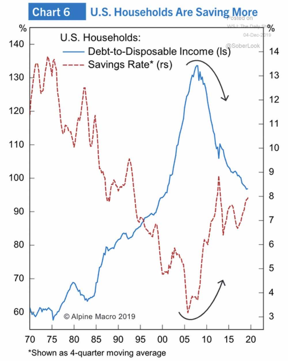 Chart: US Households Saving More