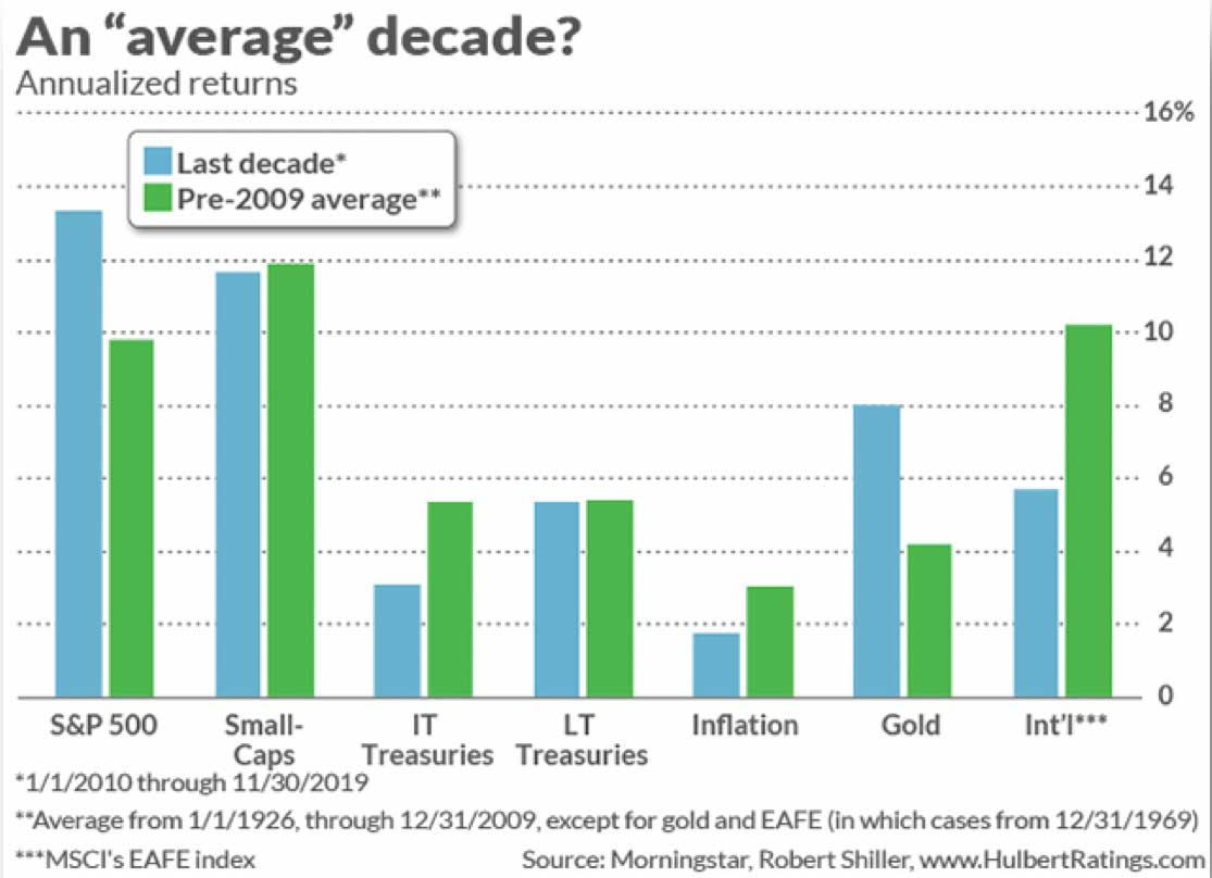 Chart: Annualized Returns for S&P 500, Small-Caps, Treasuries, inflation, gold and international