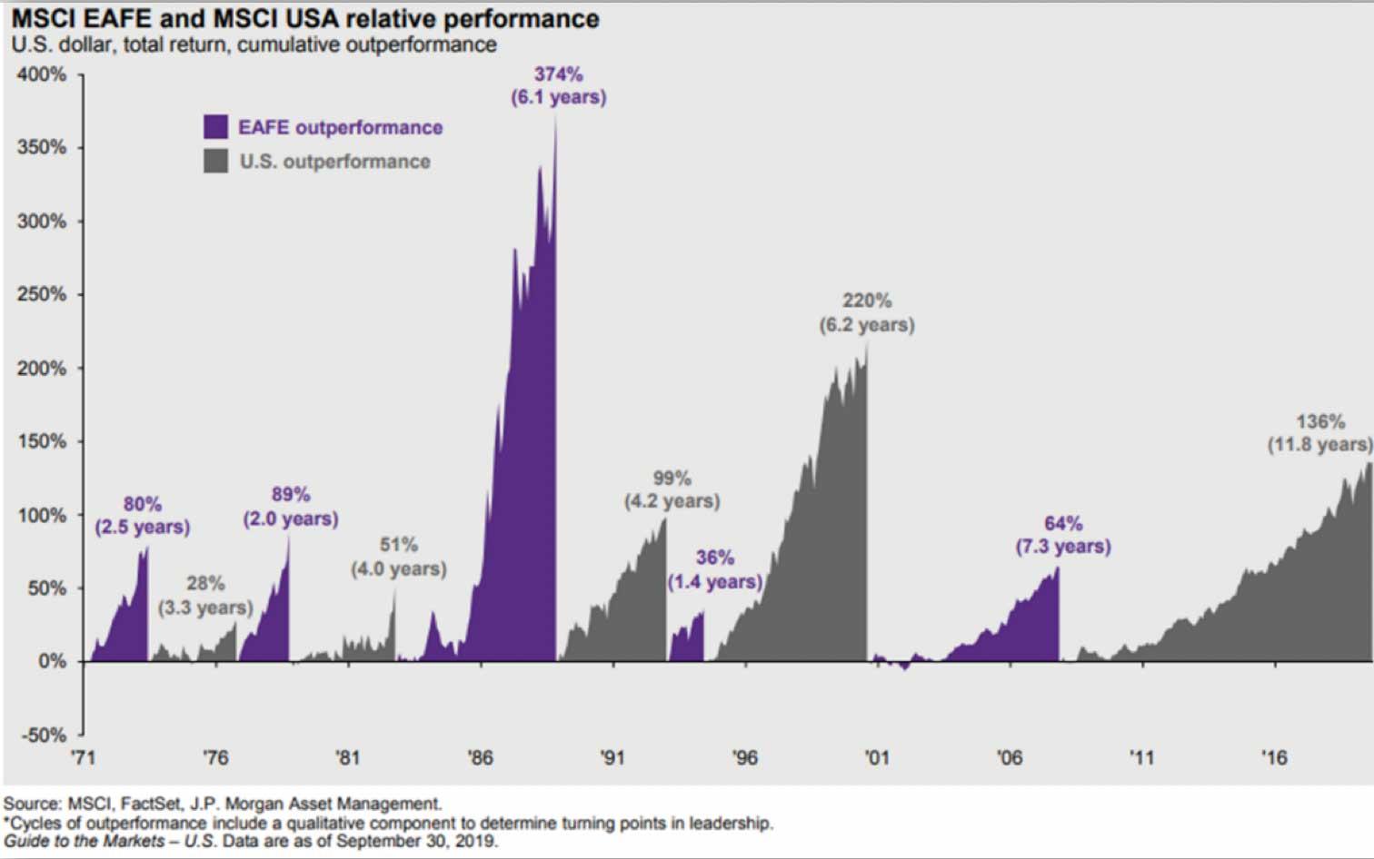 Chart: U.S. Stocks Outperform Foreign Stocks