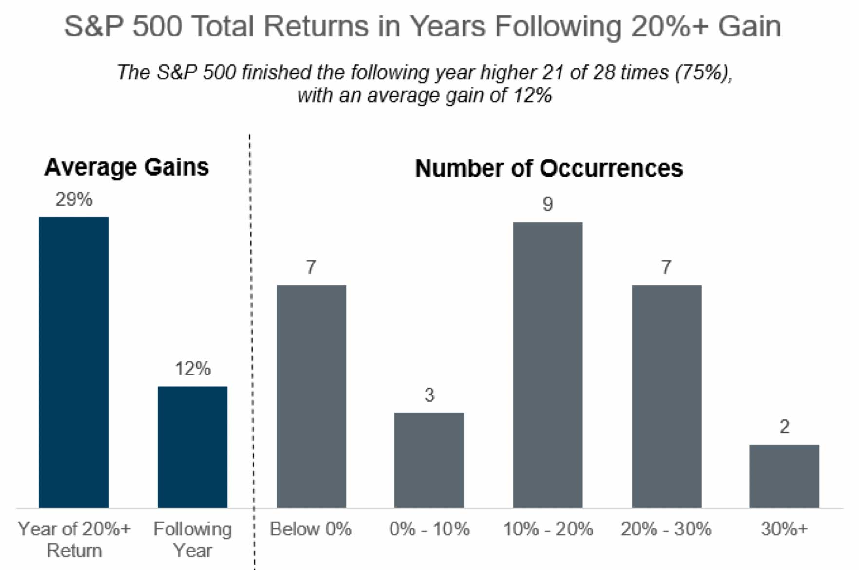 Chart: S&P 500 Performance Following Years With Greater Than 20% Returns