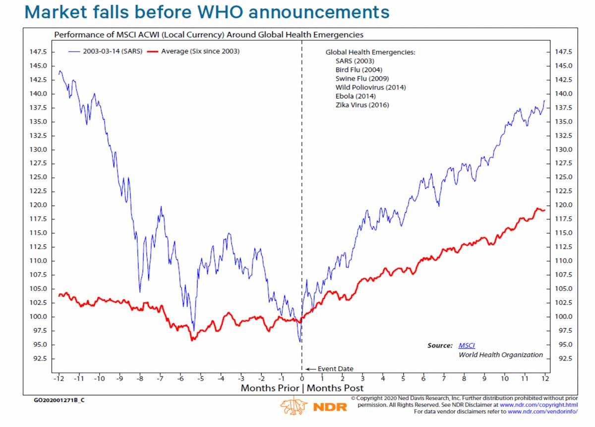 Chart: Market Performance Around Global Health Emergencies