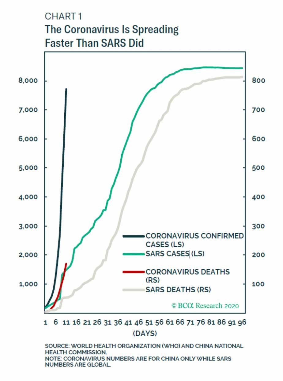 Chart: Coronavirus Spreading Faster Than SARS