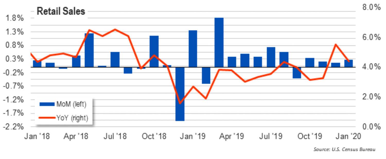 Chart: US Commerce Retail Sales Report