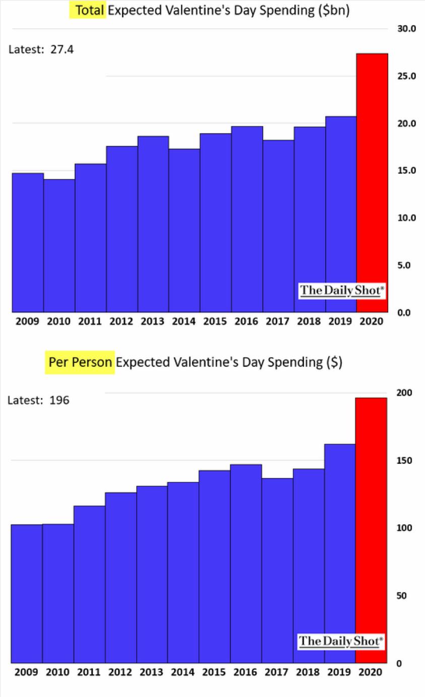Chart: Valentine's Day Spending