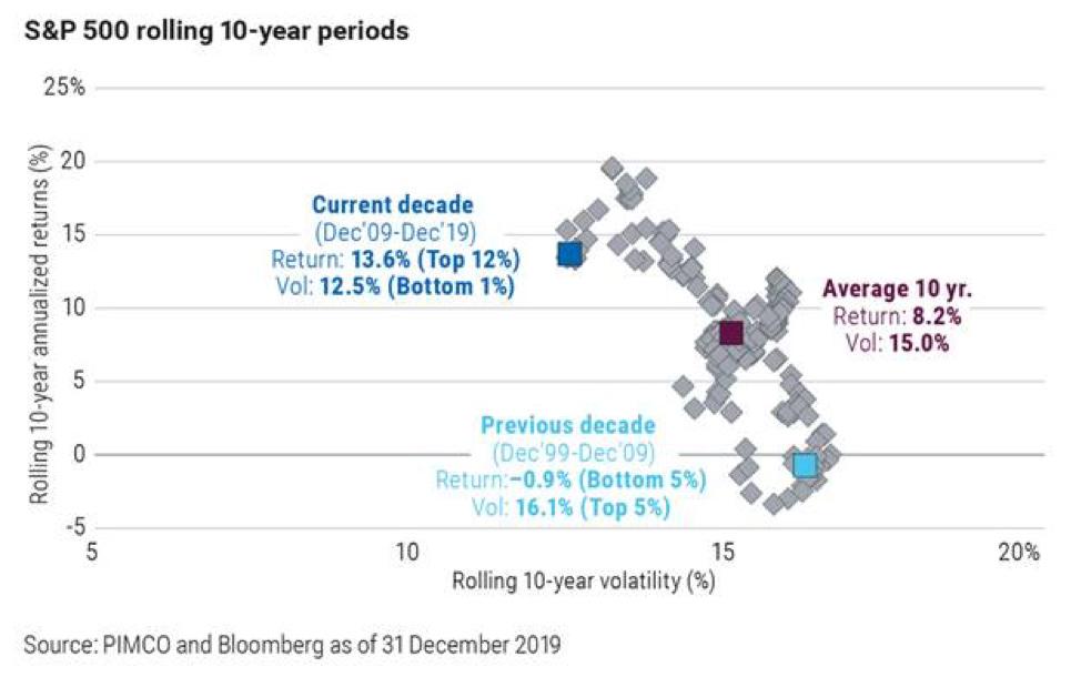 Chart: S&P 500 Rolling 10-Year Analyzed Returns