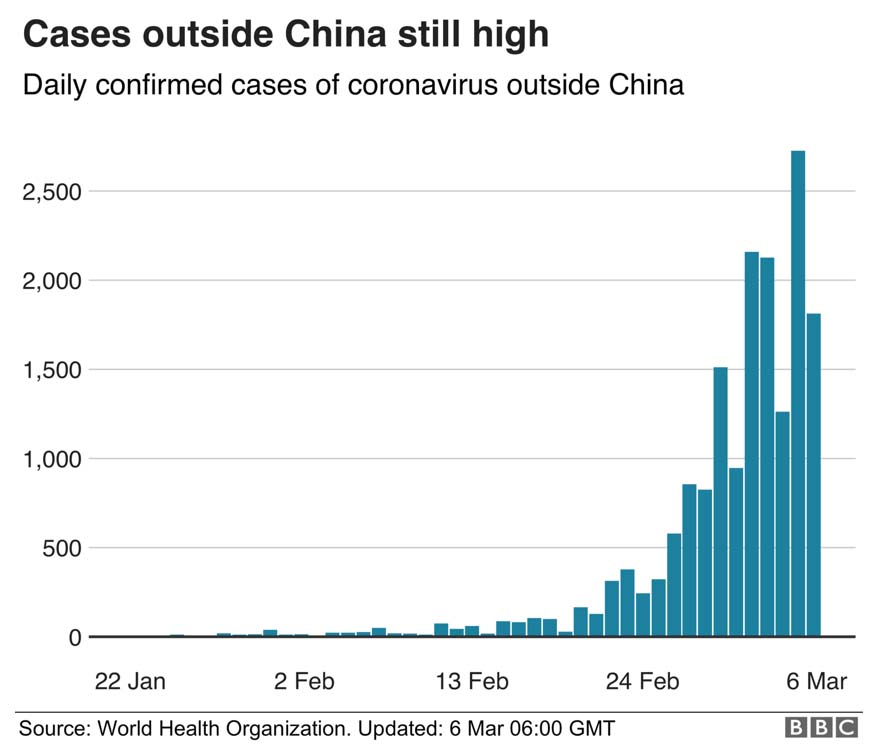 Chart: New Cases Outside China Increase