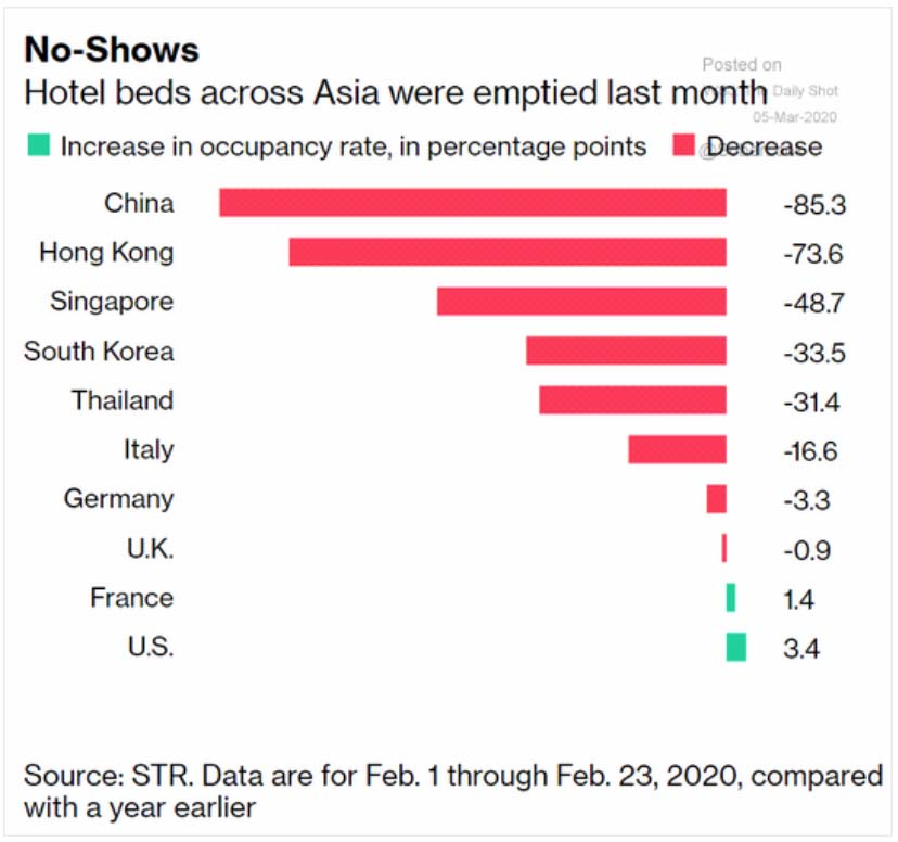 Chart: Hotel Beds Purchased in Asia