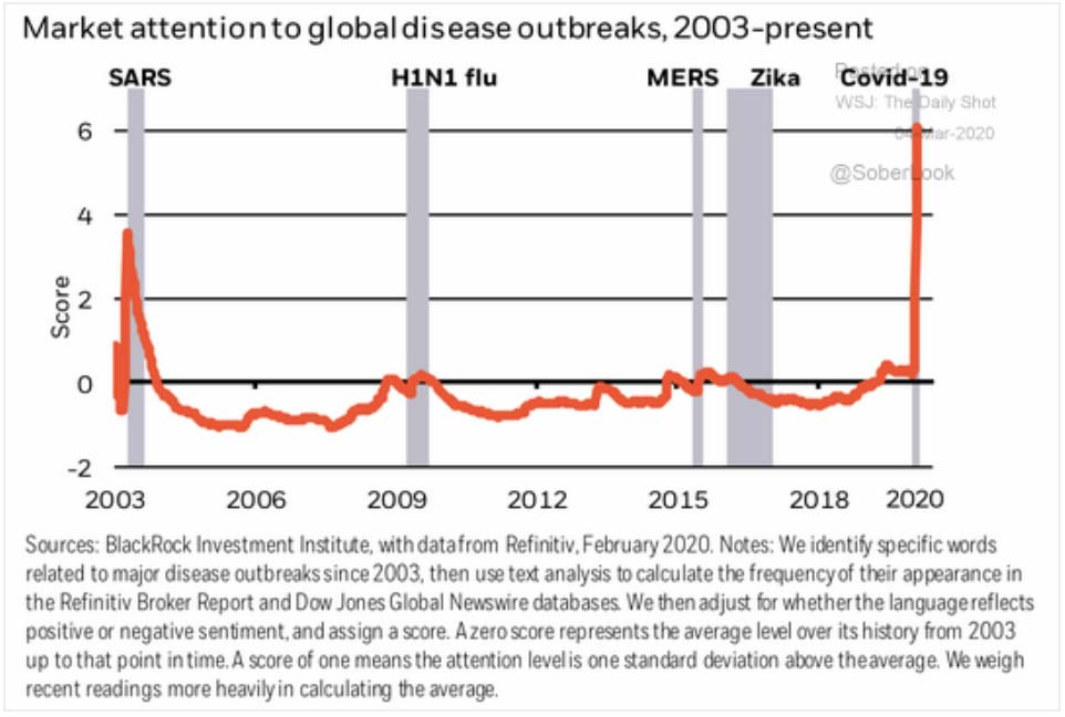 Chart: Market Attention to Disease Outbreaks