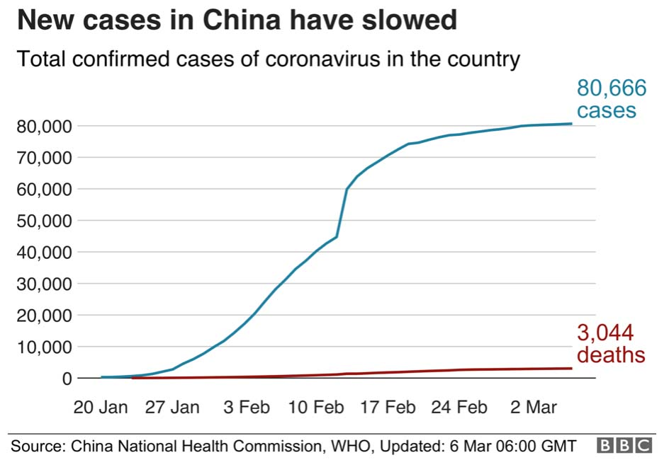 Chart: New Cases in China Slow