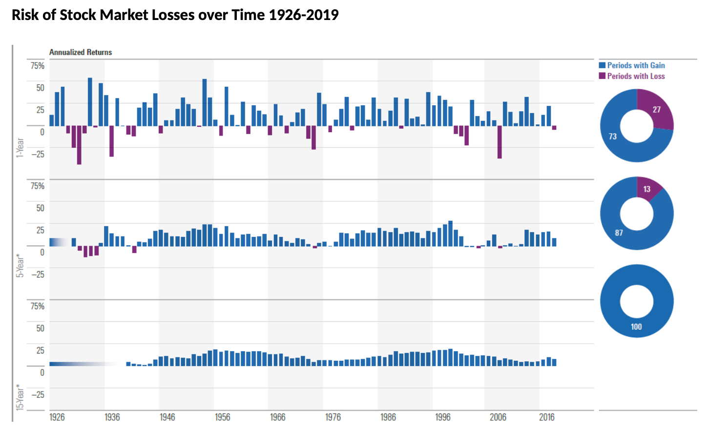 Chart: Risk of Loss Over Time