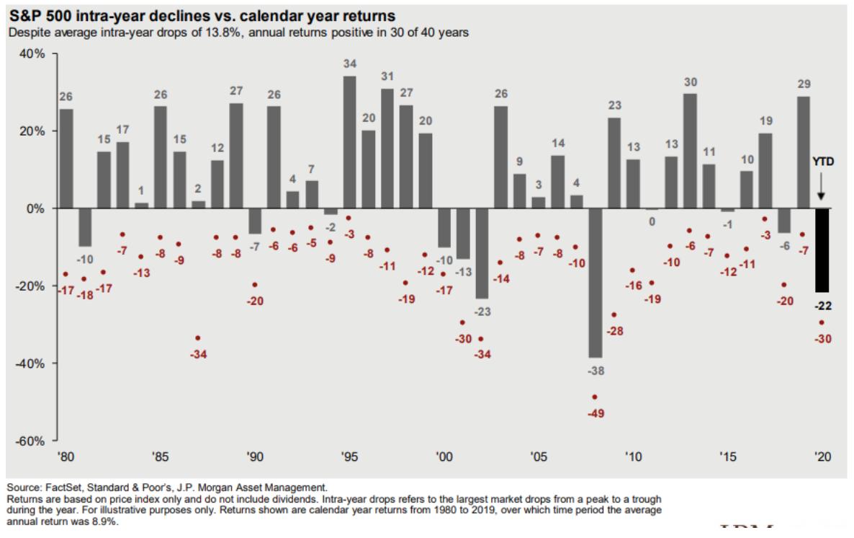 Chart: S&P 500 Declines vs. Returns