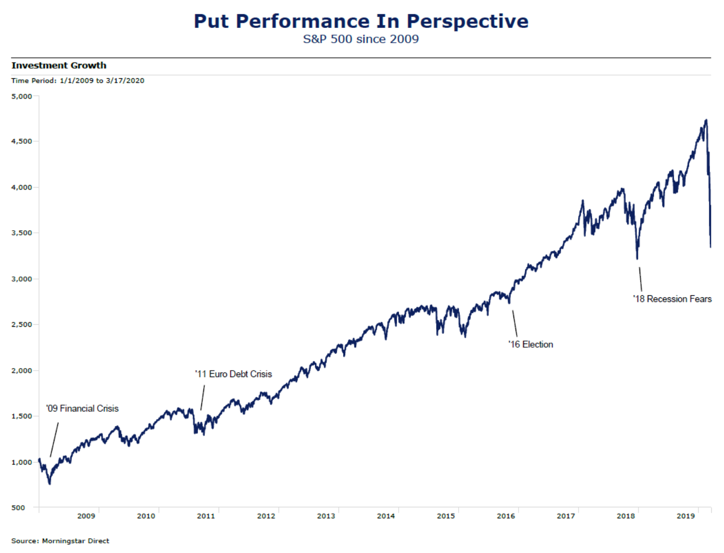 Chart: S&P Performance Since 2009