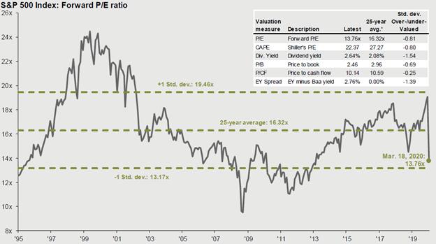 Chart: Forward PE Ratio