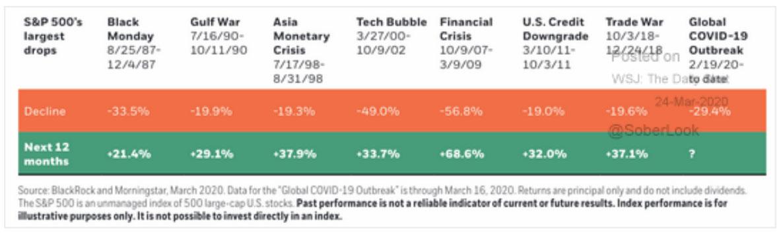 Chart: S&P 500 Largest Drops