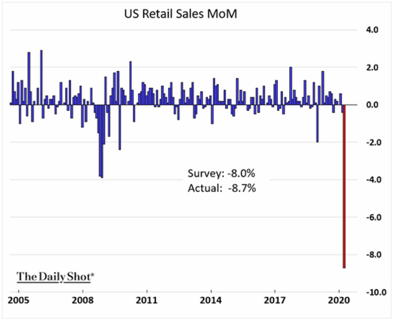 Chart: Retail Sales, Month to Month