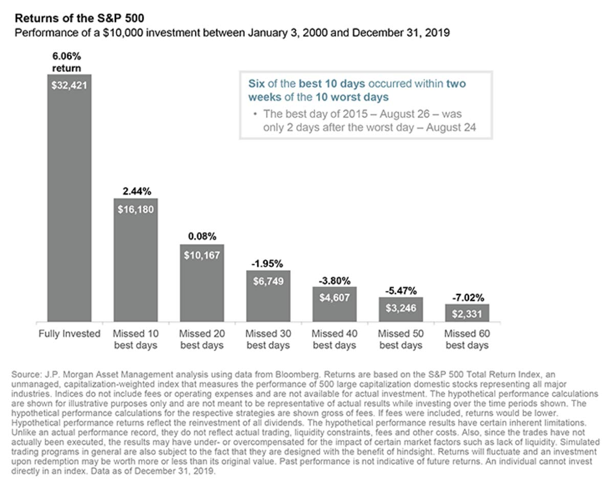 Chart: S&P 500 Returns