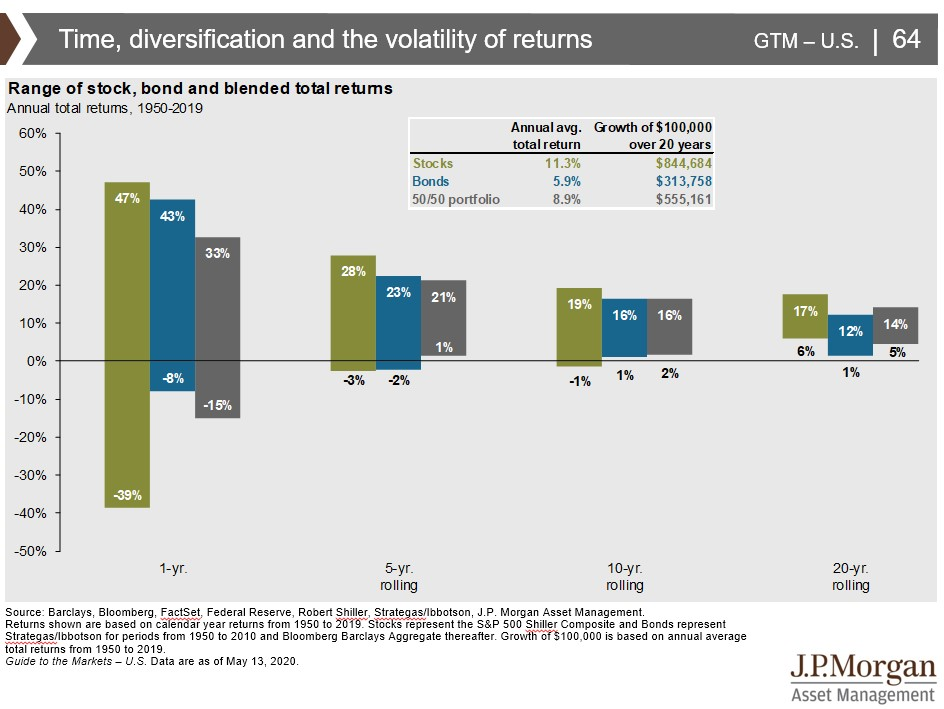 Chart: Time and Diversification