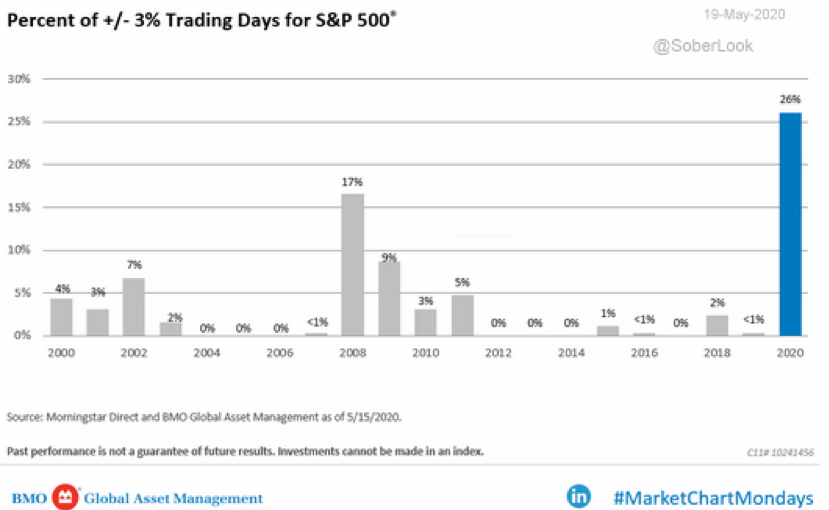 Chart: S&P 500 Volatile Trading Days