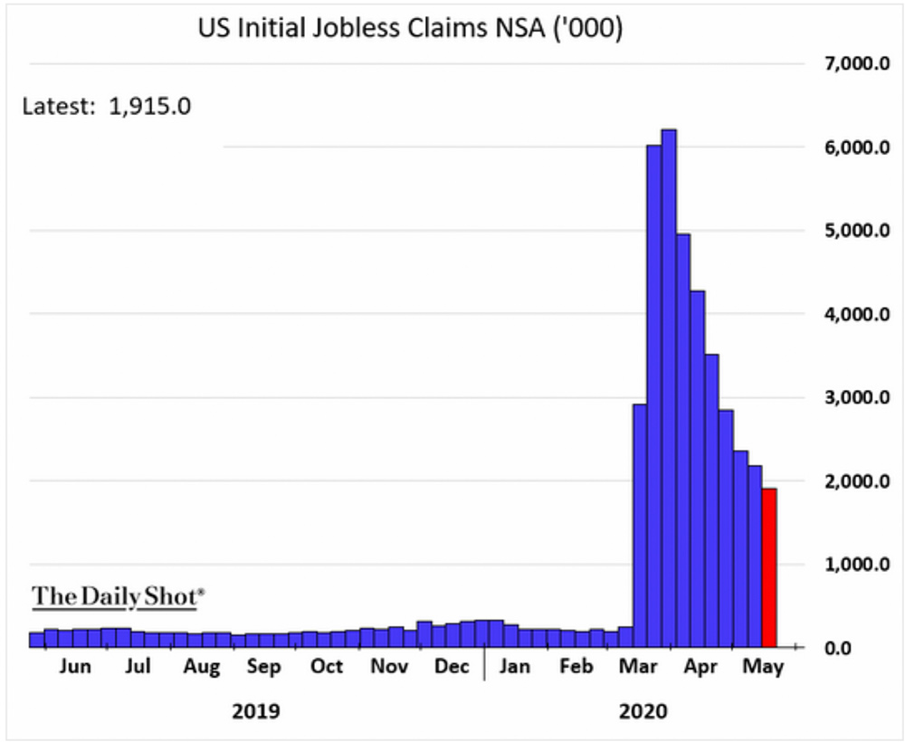 Chart: Jobless Claims