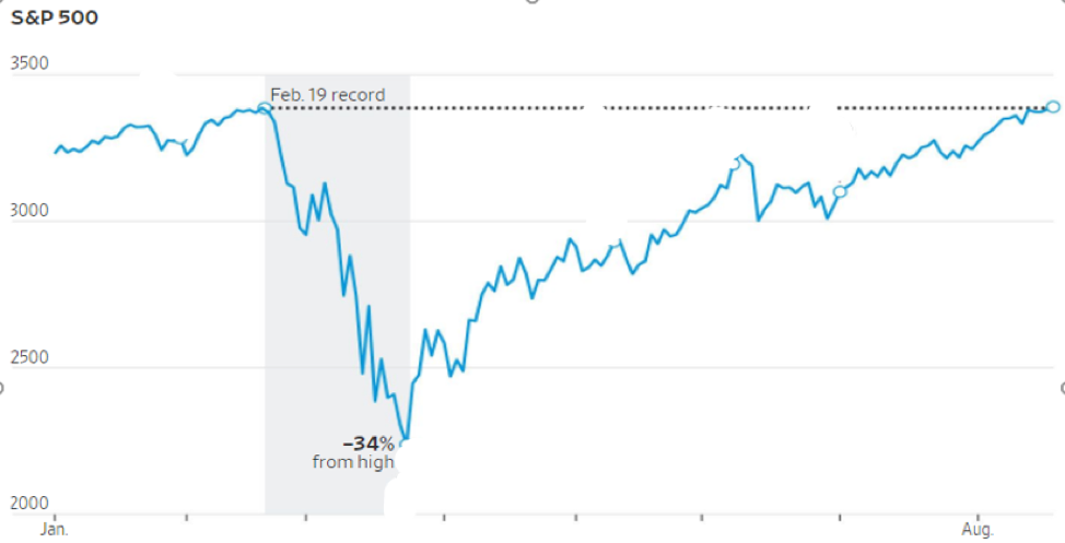 Chart: S&P 500 Performance in 2020
