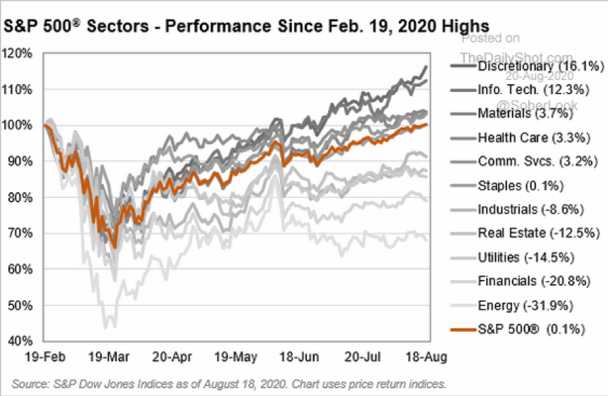 Chart: S&P 500 Performance by Sector