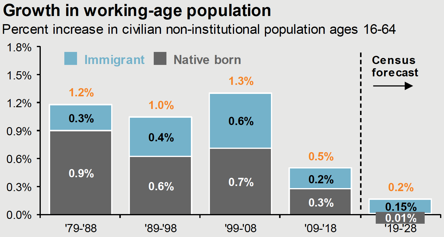Growth in Working Age Population