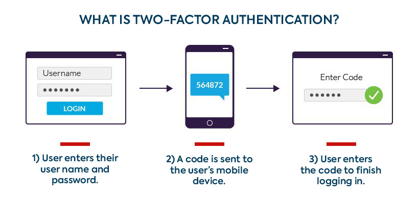 Chart: Two-Factor Authentication, Explained