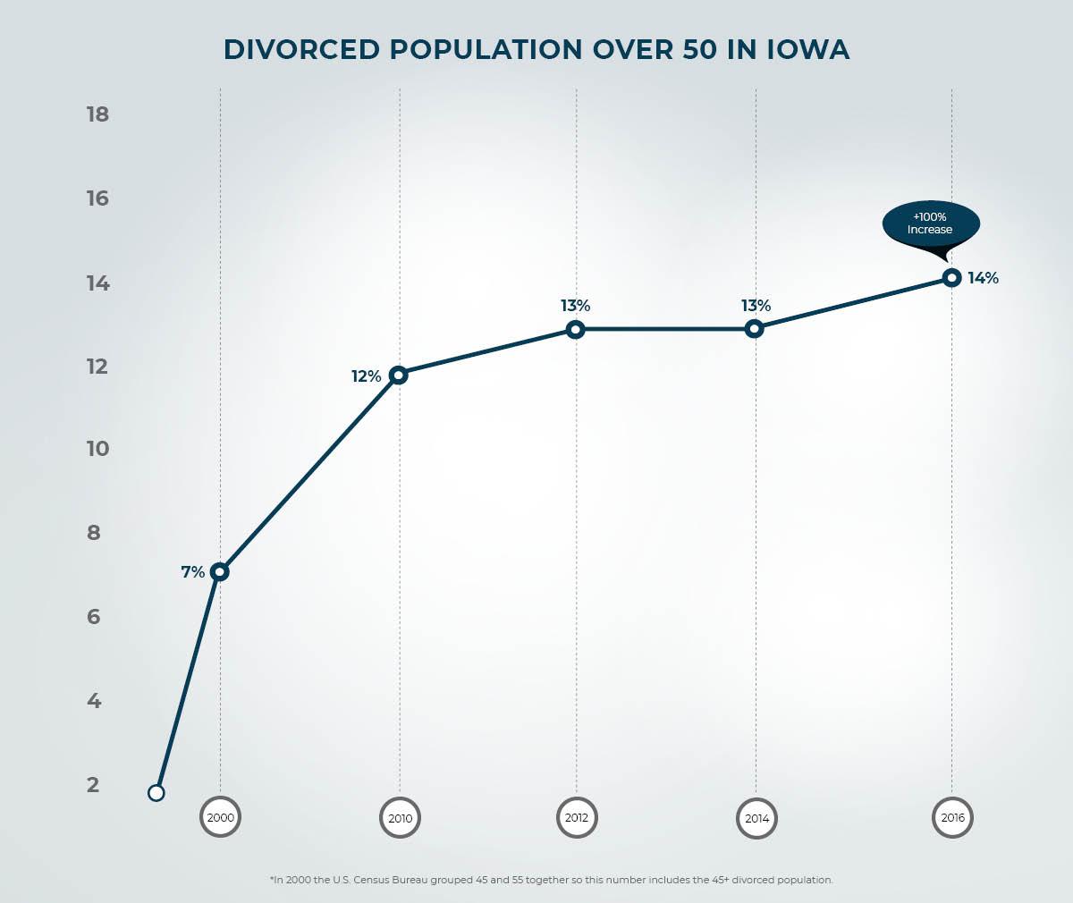 Graph of Divorce Population in Iowa