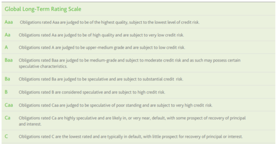 Chart: Global Long-Term Rating Scale