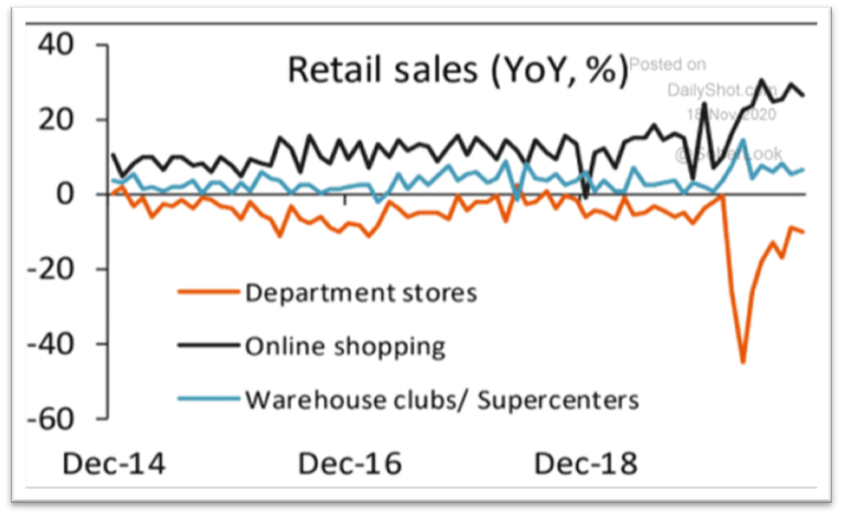 Chart: Online Retail vs. Location