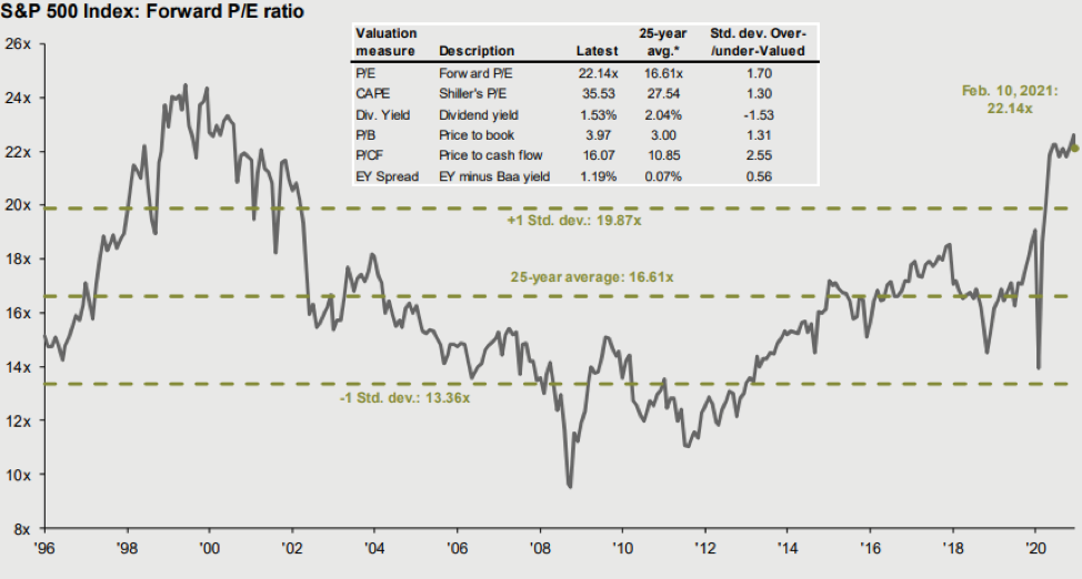 Chart: Market Valuations