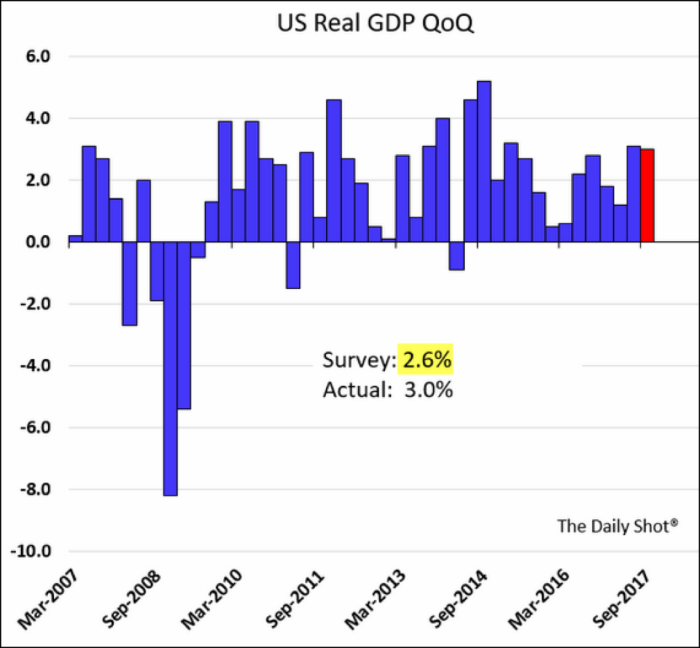 US Real GDP Chart