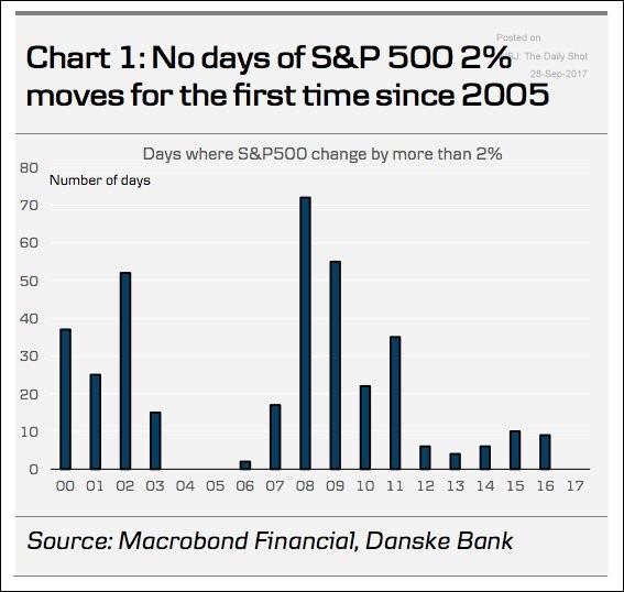 Chart: S&P 2 Percent Jumps since 2005