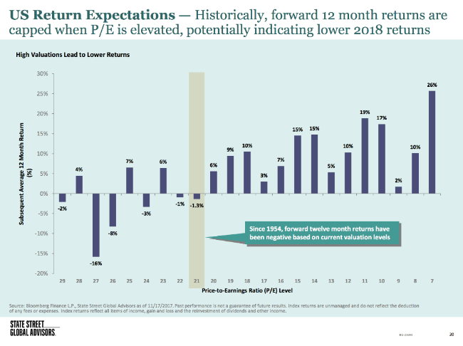 US Return Expectations