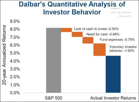 Dalbar's Quantitative Analysis of Investor Behavior